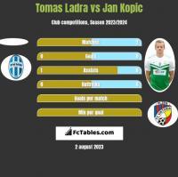 Tomas Ladra vs Jan Kopic h2h player stats