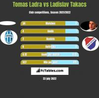 Tomas Ladra vs Ladislav Takacs h2h player stats