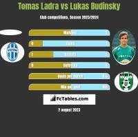 Tomas Ladra vs Lukas Budinsky h2h player stats