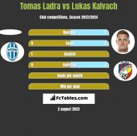 Tomas Ladra vs Lukas Kalvach h2h player stats