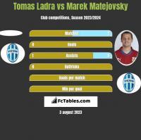 Tomas Ladra vs Marek Matejovsky h2h player stats