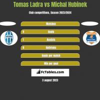 Tomas Ladra vs Michal Hubinek h2h player stats