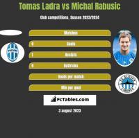Tomas Ladra vs Michal Rabusic h2h player stats