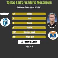 Tomas Ladra vs Muris Mesanovic h2h player stats