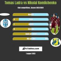 Tomas Ladra vs Nikolai Komliczenko h2h player stats