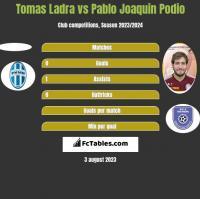 Tomas Ladra vs Pablo Joaquin Podio h2h player stats