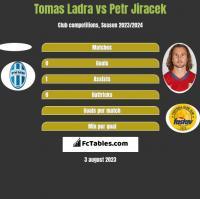 Tomas Ladra vs Petr Jiracek h2h player stats