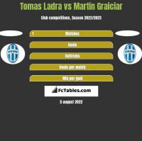 Tomas Ladra vs Martin Graiciar h2h player stats