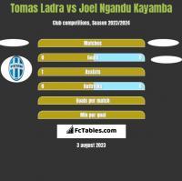 Tomas Ladra vs Joel Ngandu Kayamba h2h player stats