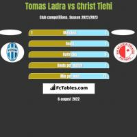Tomas Ladra vs Christ Tiehi h2h player stats