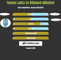 Tomas Ladra vs Akhmed Alibekov h2h player stats