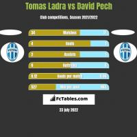 Tomas Ladra vs David Pech h2h player stats