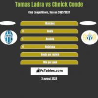 Tomas Ladra vs Cheick Conde h2h player stats