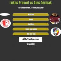 Lukas Provod vs Ales Cermak h2h player stats