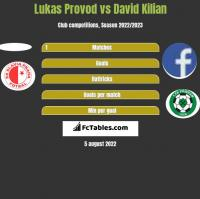 Lukas Provod vs David Kilian h2h player stats