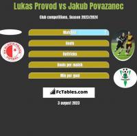 Lukas Provod vs Jakub Povazanec h2h player stats