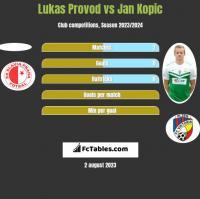 Lukas Provod vs Jan Kopic h2h player stats