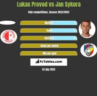 Lukas Provod vs Jan Sykora h2h player stats