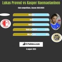 Lukas Provod vs Kasper Haemaelaeinen h2h player stats