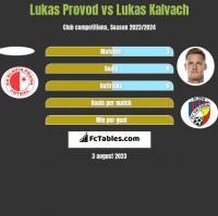 Lukas Provod vs Lukas Kalvach h2h player stats