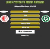 Lukas Provod vs Martin Abraham h2h player stats