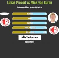 Lukas Provod vs Mick van Buren h2h player stats