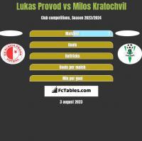 Lukas Provod vs Milos Kratochvil h2h player stats