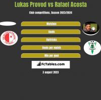 Lukas Provod vs Rafael Acosta h2h player stats
