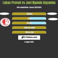 Lukas Provod vs Joel Ngandu Kayamba h2h player stats