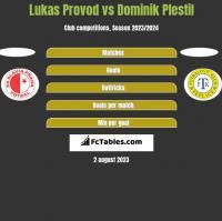 Lukas Provod vs Dominik Plestil h2h player stats