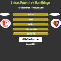 Lukas Provod vs Dan Ndoye h2h player stats