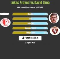Lukas Provod vs David Zima h2h player stats