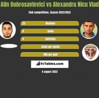 Alin Dobrosavlevici vs Alexandru Nicu Vlad h2h player stats
