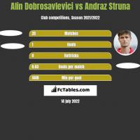 Alin Dobrosavlevici vs Andraz Struna h2h player stats