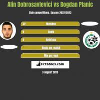 Alin Dobrosavlevici vs Bogdan Planic h2h player stats