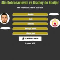 Alin Dobrosavlevici vs Bradley de Nooijer h2h player stats