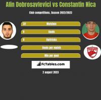 Alin Dobrosavlevici vs Constantin Nica h2h player stats