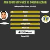 Alin Dobrosavlevici vs Cosmin Achim h2h player stats