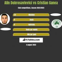 Alin Dobrosavlevici vs Cristian Ganea h2h player stats