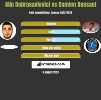 Alin Dobrosavlevici vs Damien Dussaut h2h player stats