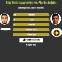 Alin Dobrosavlevici vs Florin Achim h2h player stats