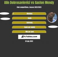 Alin Dobrosavlevici vs Gaston Mendy h2h player stats