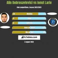 Alin Dobrosavlevici vs Ionut Larie h2h player stats