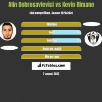 Alin Dobrosavlevici vs Kevin Rimane h2h player stats