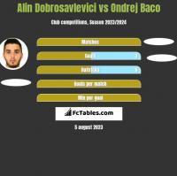 Alin Dobrosavlevici vs Ondrej Baco h2h player stats
