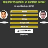 Alin Dobrosavlevici vs Romario Benzar h2h player stats