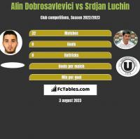 Alin Dobrosavlevici vs Srdjan Luchin h2h player stats