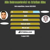 Alin Dobrosavlevici vs Cristian Albu h2h player stats