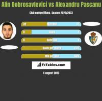 Alin Dobrosavlevici vs Alexandru Pascanu h2h player stats