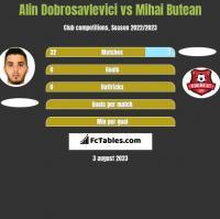 Alin Dobrosavlevici vs Mihai Butean h2h player stats